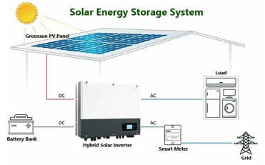 How is solar energy stored in batteries?