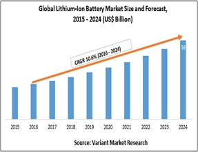 Lithium-Ion Battery and Lithium Titanate Battery Market